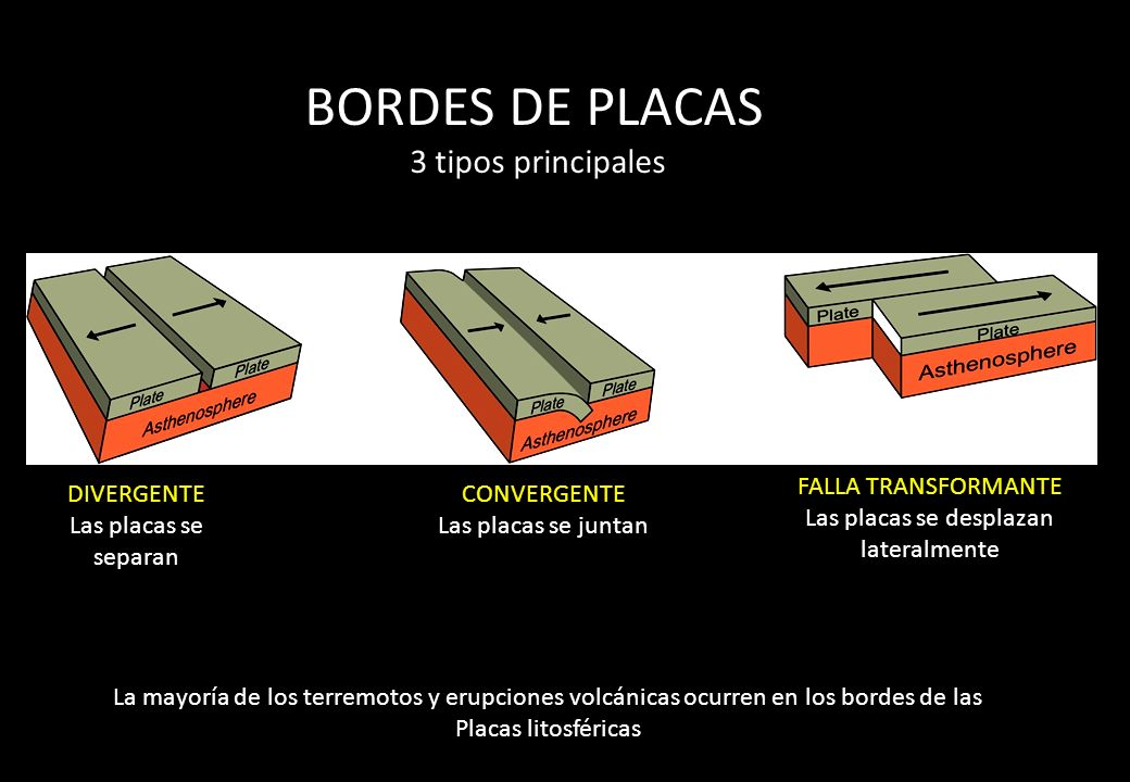 BORDES DE PLACAS 3 tipos principales DIVERGENTE Las placas se separan CONVERGENTE Las placas se juntan FALLA TRANSFORMANTE Las placas se desplazan lat