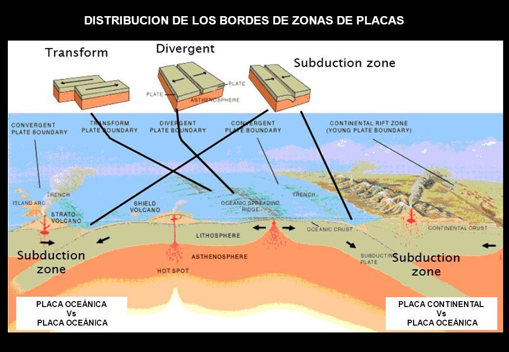 DISTRIBUCION DE LOS BORDES DE ZONAS DE PLACAS PLACA CONTINENTAL Vs PLACA OCEÁNICA Vs PLACA OCEÁNICA