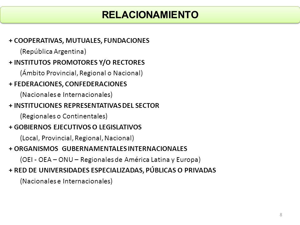 RELACIONAMIENTO + COOPERATIVAS, MUTUALES, FUNDACIONES (República Argentina) + INSTITUTOS PROMOTORES Y/O RECTORES (Ámbito Provincial, Regional o Nacion