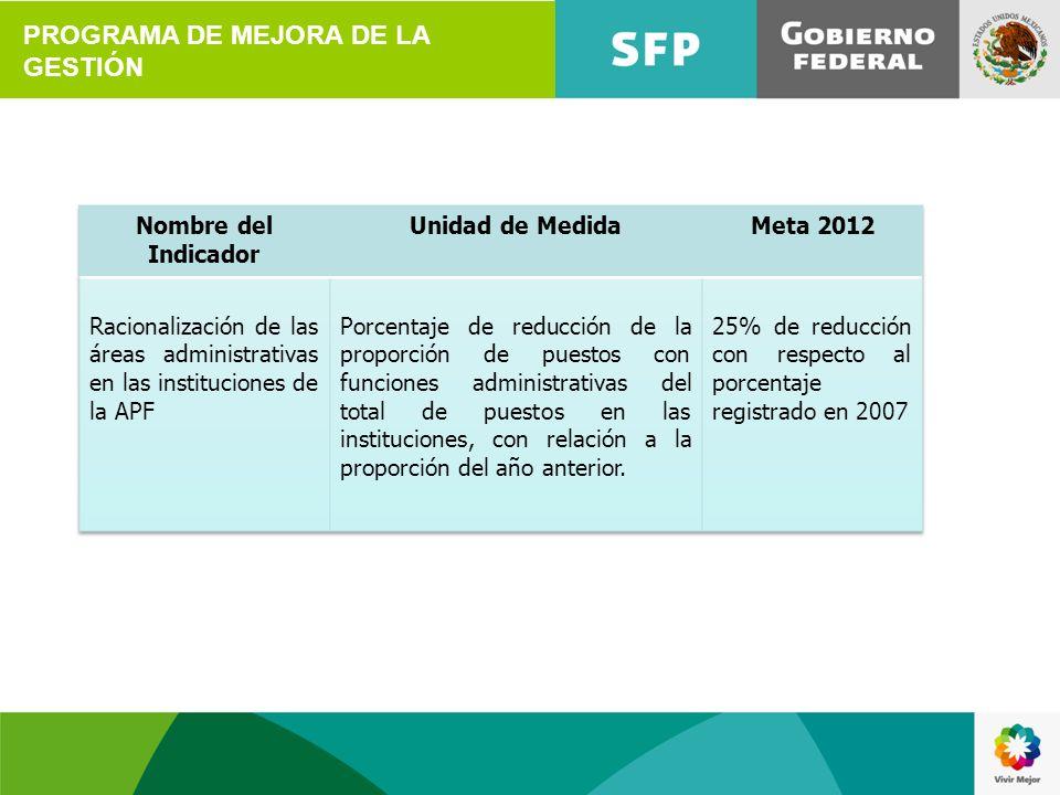 PROGRAMA DE MEJORA DE LA GESTIÓN