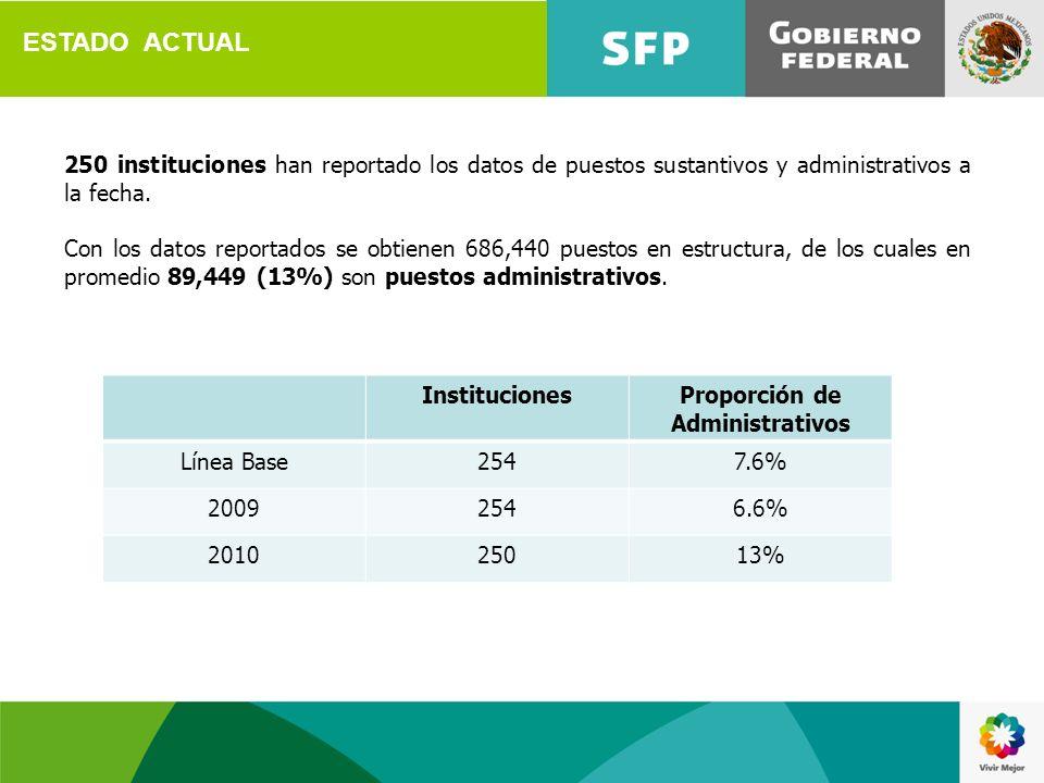 ESTADO ACTUAL 250 instituciones han reportado los datos de puestos sustantivos y administrativos a la fecha. Con los datos reportados se obtienen 686,