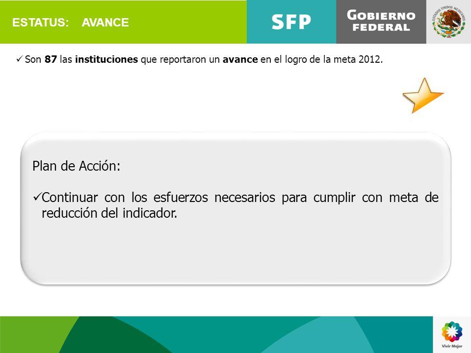 ESTATUS: AVANCE Son 87 las instituciones que reportaron un avance en el logro de la meta 2012. Plan de Acción: Continuar con los esfuerzos necesarios