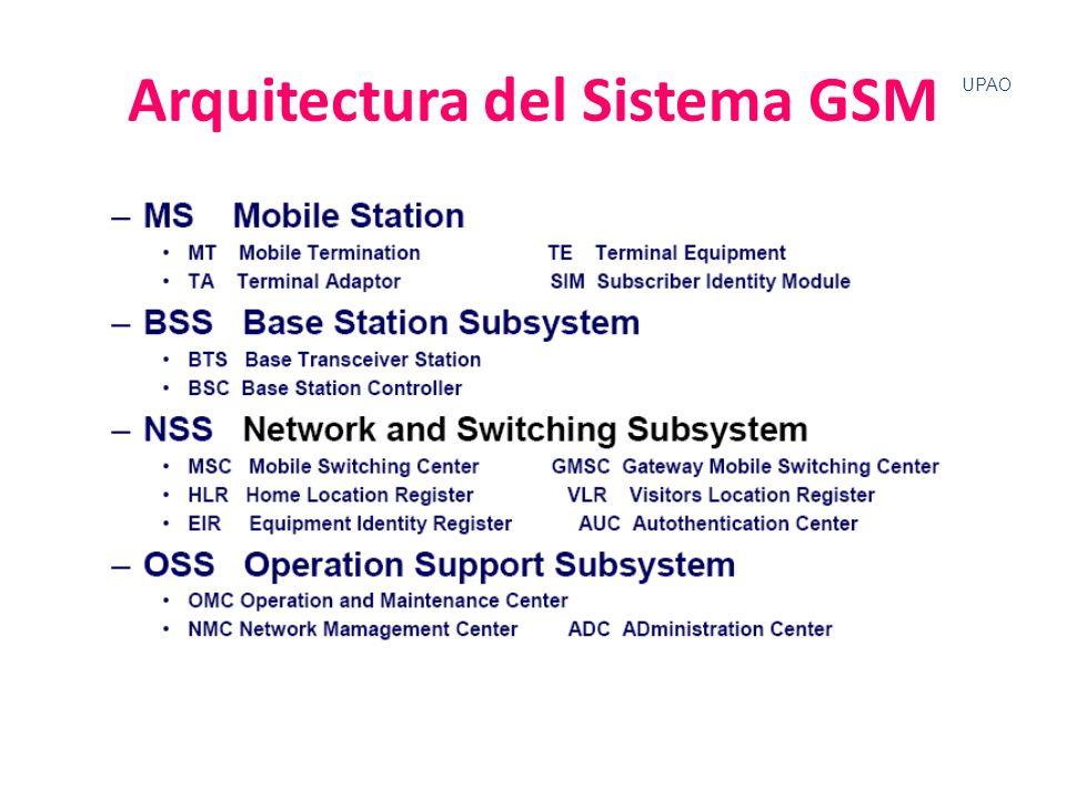 UPAO Arquitectura del Sistema GSM