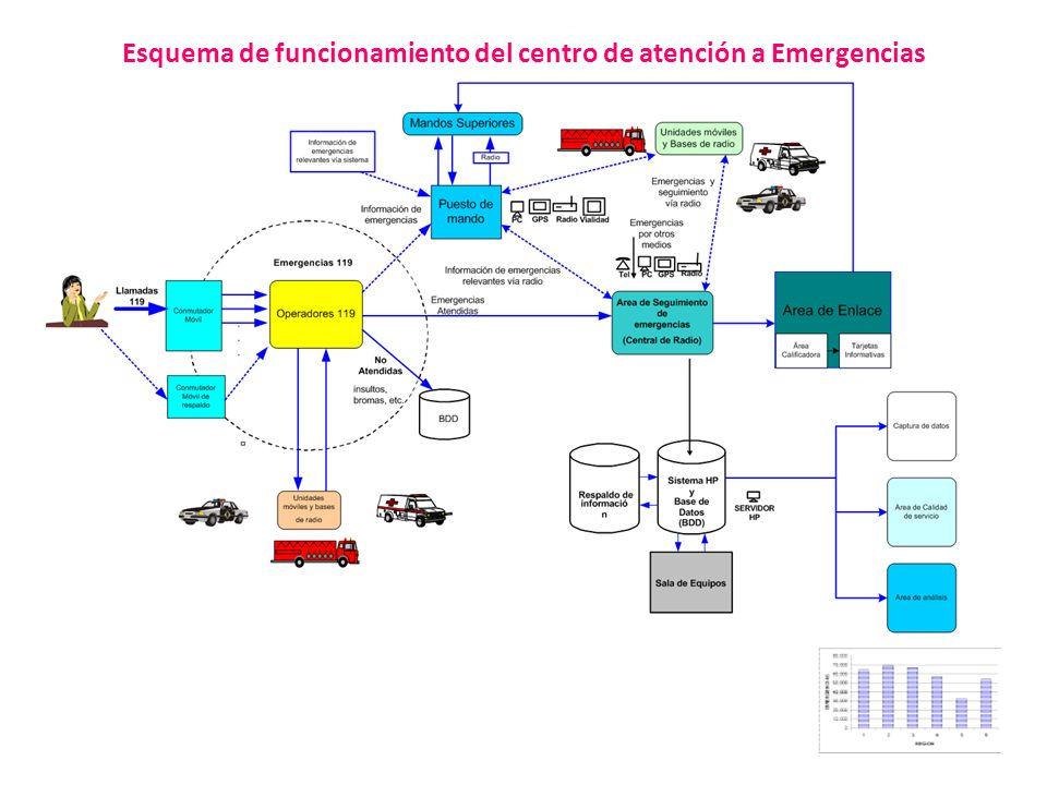 Esquema de funcionamiento del centro de atención a Emergencias