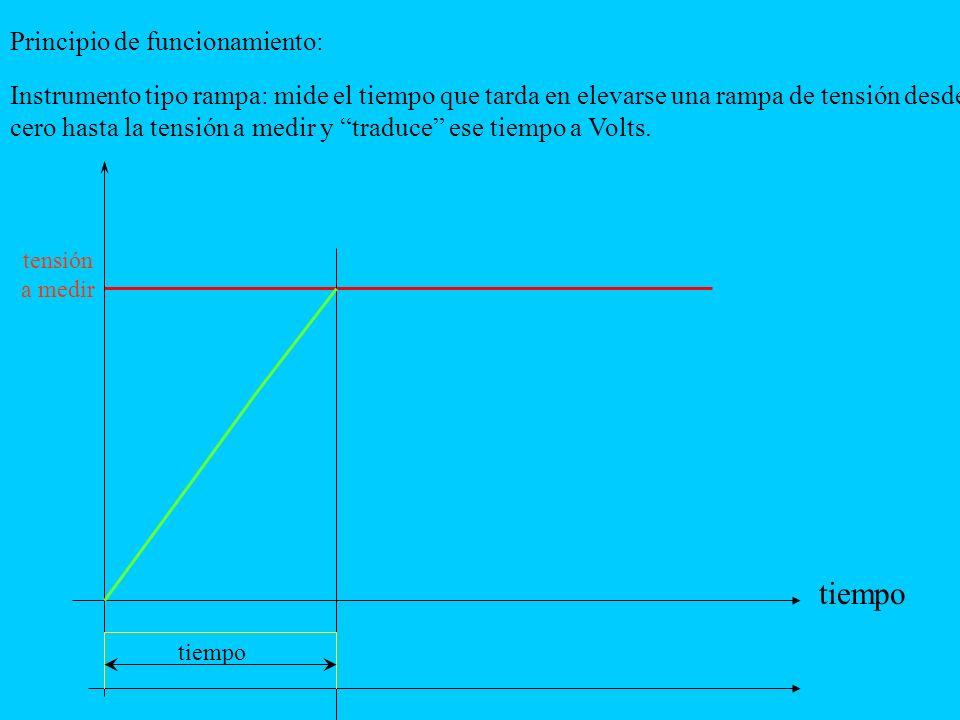 tensión a medir tiempo Instrumento tipo rampa: mide el tiempo que tarda en elevarse una rampa de tensión desde cero hasta la tensión a medir y traduce