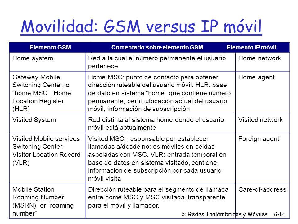 6: Redes Inalámbricas y Móviles6-14 Movilidad: GSM versus IP móvil Elemento GSMComentario sobre elemento GSMElemento IP móvil Home systemRed a la cual el número permanente el usuario pertenece Home network Gateway Mobile Switching Center, o home MSC.