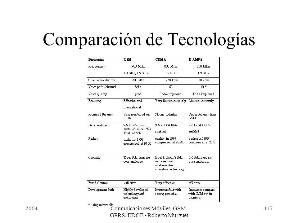 2004Comunicaciones Móviles, GSM, GPRS, EDGE - Roberto Murguet 117 Comparación de Tecnologías