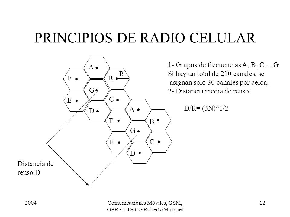 2004Comunicaciones Móviles, GSM, GPRS, EDGE - Roberto Murguet 12 PRINCIPIOS DE RADIO CELULAR 1- Grupos de frecuencias A, B, C,...,G Si hay un total de