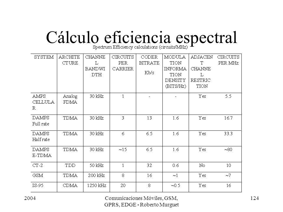2004Comunicaciones Móviles, GSM, GPRS, EDGE - Roberto Murguet 124 Cálculo eficiencia espectral