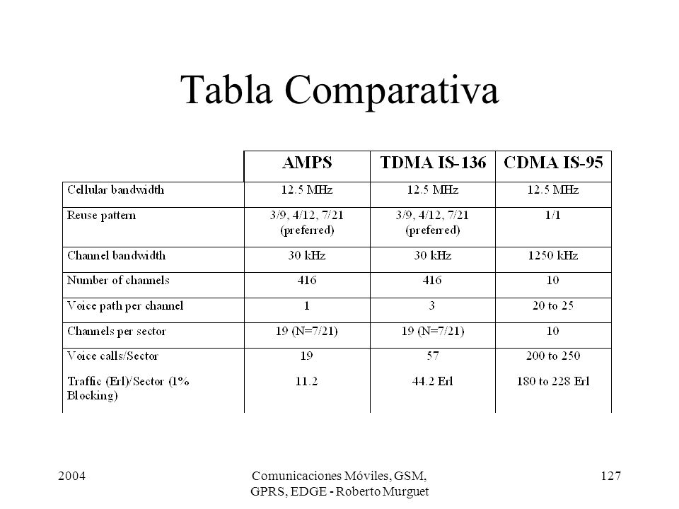 2004Comunicaciones Móviles, GSM, GPRS, EDGE - Roberto Murguet 127 Tabla Comparativa