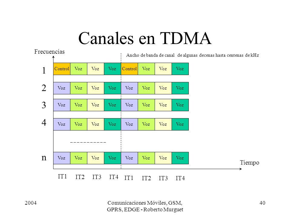 2004Comunicaciones Móviles, GSM, GPRS, EDGE - Roberto Murguet 40 Canales en TDMA Tiempo Frecuencias Voz Control 1234n1234n Ancho de banda de canal de