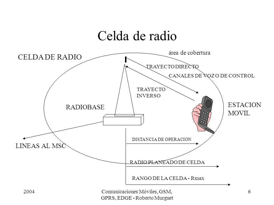 2004Comunicaciones Móviles, GSM, GPRS, EDGE - Roberto Murguet 6 Celda de radio RADIOBASE LINEAS AL MSC ESTACION MOVIL DISTANCIA DE OPERACION RADIO PLA