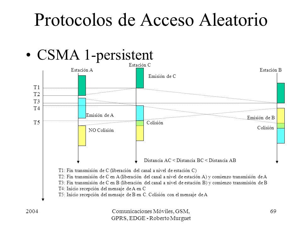 2004Comunicaciones Móviles, GSM, GPRS, EDGE - Roberto Murguet 69 Protocolos de Acceso Aleatorio CSMA 1-persistent T1 T2 T3 T4 T5 Estación A Estación C
