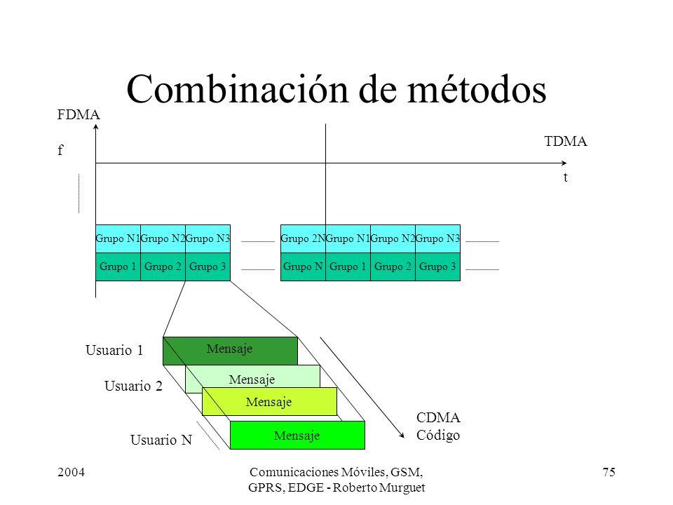 2004Comunicaciones Móviles, GSM, GPRS, EDGE - Roberto Murguet 75 Combinación de métodos Grupo 1Grupo 3Grupo 2Grupo 1Grupo NGrupo 3Grupo 2 Grupo N1Grup