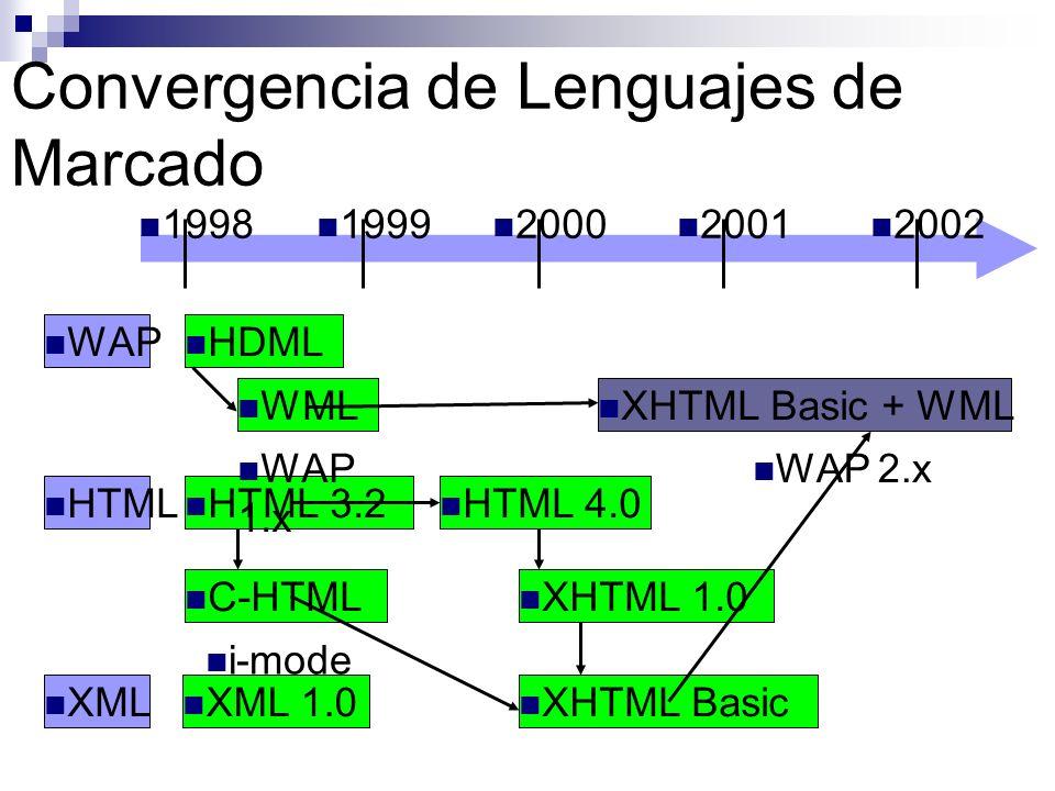 Convergencia de Lenguajes de Marcado 1998 1999 2000 2001 2002 WAP HTML XML HDML WML XHTML Basic + WML HTML 3.2 C-HTML HTML 4.0 XHTML 1.0 XHTML Basic X