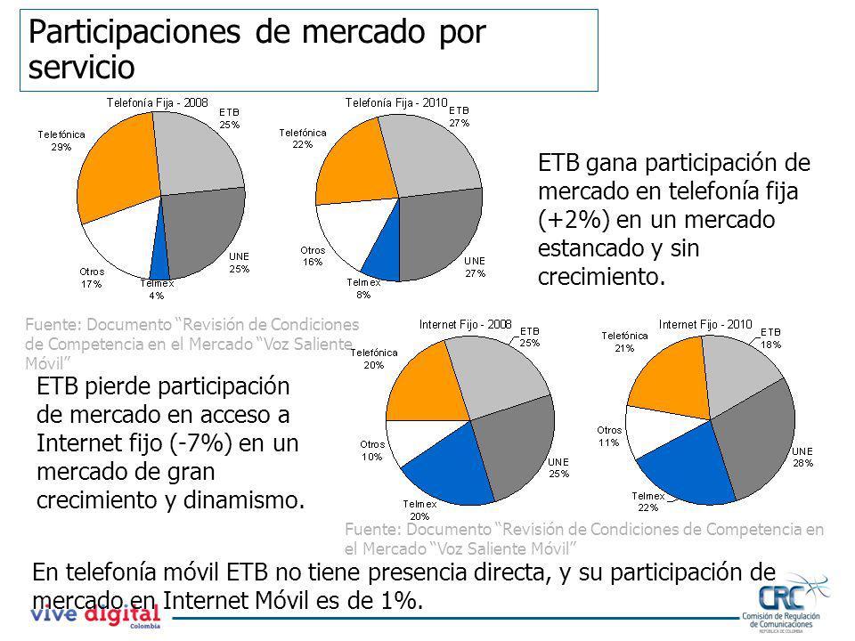 Participaciones de mercado por servicio ETB gana participación de mercado en telefonía fija (+2%) en un mercado estancado y sin crecimiento. ETB pierd