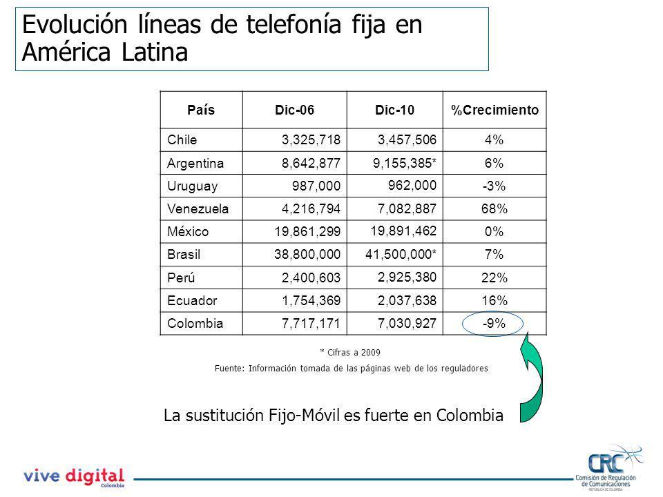 Evolución líneas de telefonía fija en América Latina Fuente: Información tomada de las páginas web de los reguladores La sustitución Fijo-Móvil es fue