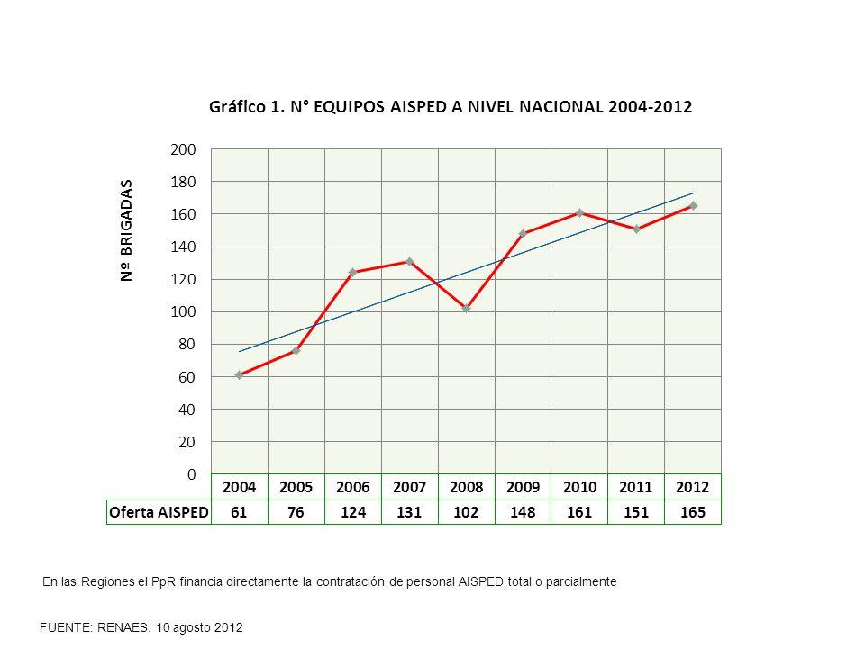 FUENTE: RENAES. 10 agosto 2012 En las Regiones el PpR financia directamente la contratación de personal AISPED total o parcialmente