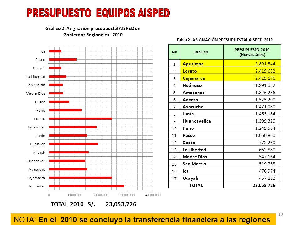 12 TOTAL 2010 S/.23,053,726 Tabla 2. ASIGNACIÓN PRESUPUESTAL AISPED-2010 NºREGIÓN PRESUPUESTO 2010 (Nuevos Soles) 1 Apurímac2,891,544 2 Loreto2,419,63