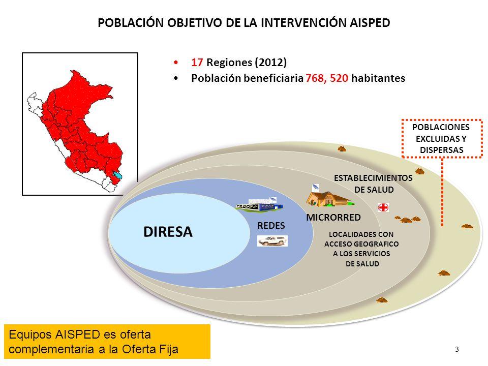 POBLACIÓN OBJETIVO DE LA INTERVENCIÓN AISPED 3 17 Regiones (2012) Población beneficiaria 768, 520 habitantes ESTABLECIMIENTOS DE SALUD MICRORRED REDES DIRESA LOCALIDADES CON ACCESO GEOGRAFICO A LOS SERVICIOS DE SALUD POBLACIONES EXCLUIDAS Y DISPERSAS Equipos AISPED es oferta complementaria a la Oferta Fija
