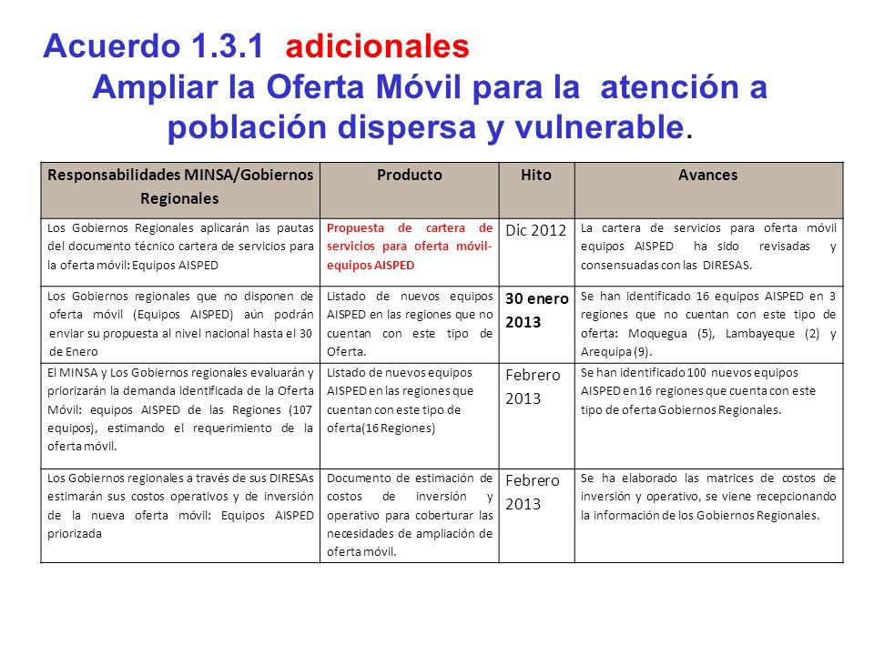 Responsabilidades MINSA/Gobiernos Regionales ProductoHitoAvances Los Gobiernos Regionales aplicarán las pautas del documento técnico cartera de servic