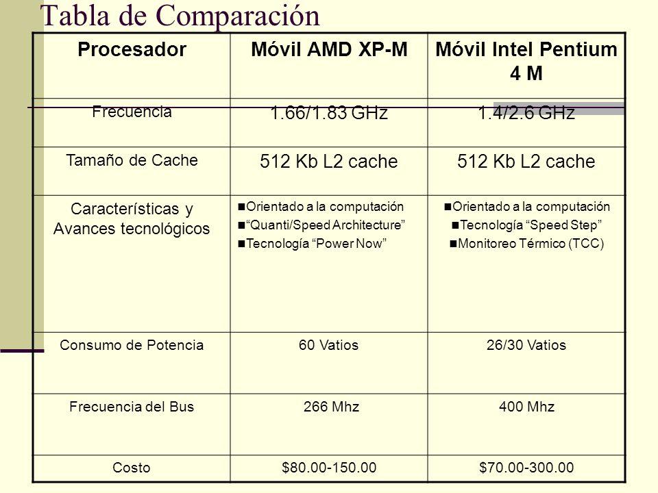 Tabla de Comparación ProcesadorMóvil AMD XP-MMóvil Intel Pentium 4 M Frecuencia 1.66/1.83 GHz1.4/2.6 GHz Tamaño de Cache 512 Kb L2 cache Característic