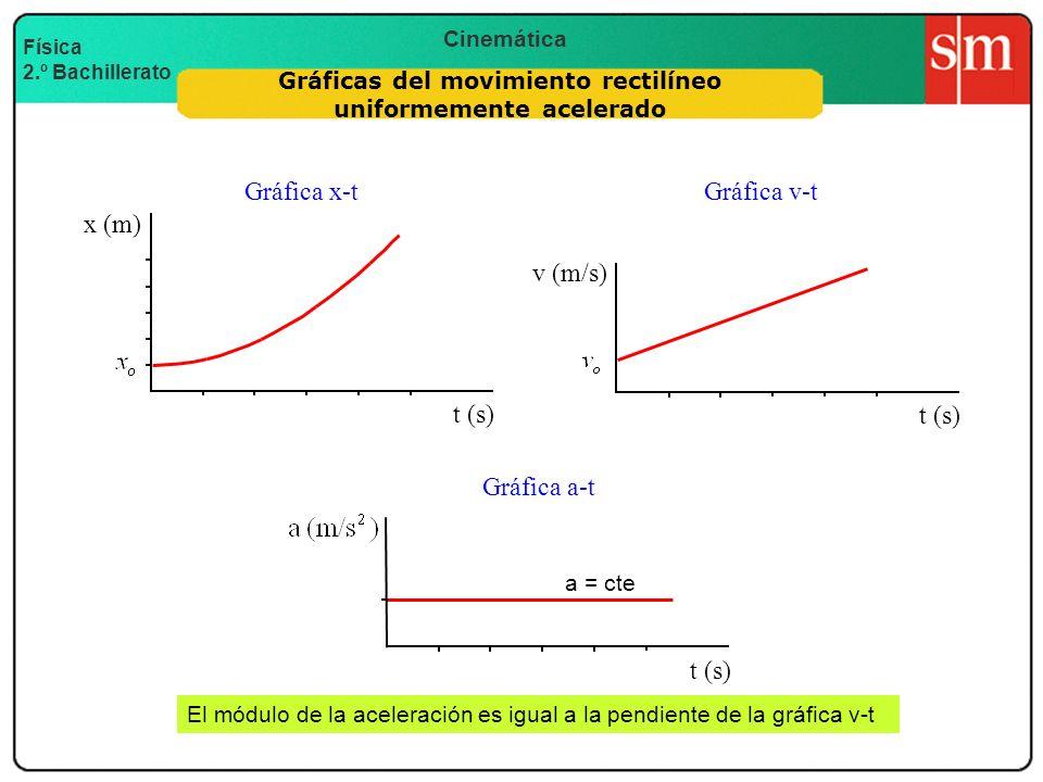 Cinemática Física 2.º Bachillerato Gráficas del movimiento rectilíneo uniformemente acelerado Gráfica x-tGráfica v-t t (s) x (m) t (s) v (m/s) a = cte