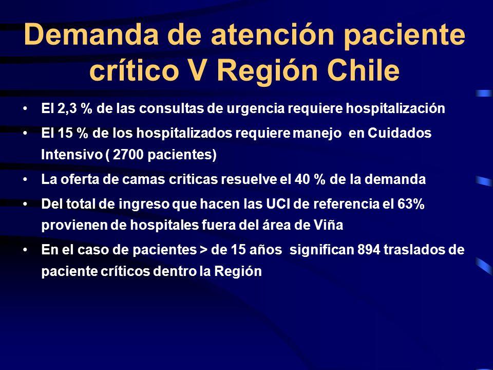 Demanda de atención paciente crítico V Región Chile El 2,3 % de las consultas de urgencia requiere hospitalización El 15 % de los hospitalizados requi