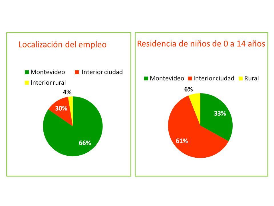 Localización del empleo Residencia de niños de 0 a 14 años