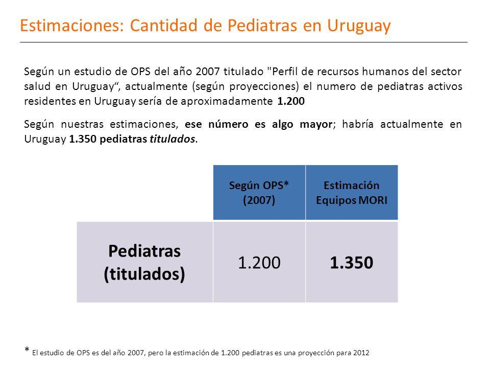 Estimaciones: Cantidad de Pediatras en Uruguay Según un estudio de OPS del año 2007 titulado Perfil de recursos humanos del sector salud en Uruguay, actualmente (según proyecciones) el numero de pediatras activos residentes en Uruguay sería de aproximadamente 1.200 Según nuestras estimaciones, ese número es algo mayor; habría actualmente en Uruguay 1.350 pediatras titulados.