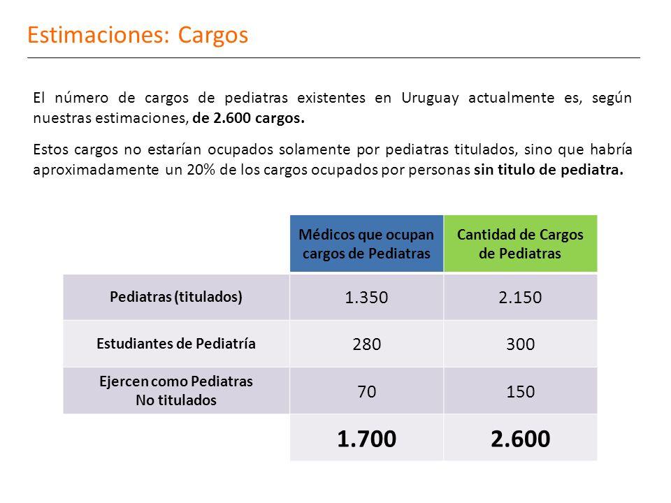 Estimaciones: Cargos El número de cargos de pediatras existentes en Uruguay actualmente es, según nuestras estimaciones, de 2.600 cargos.