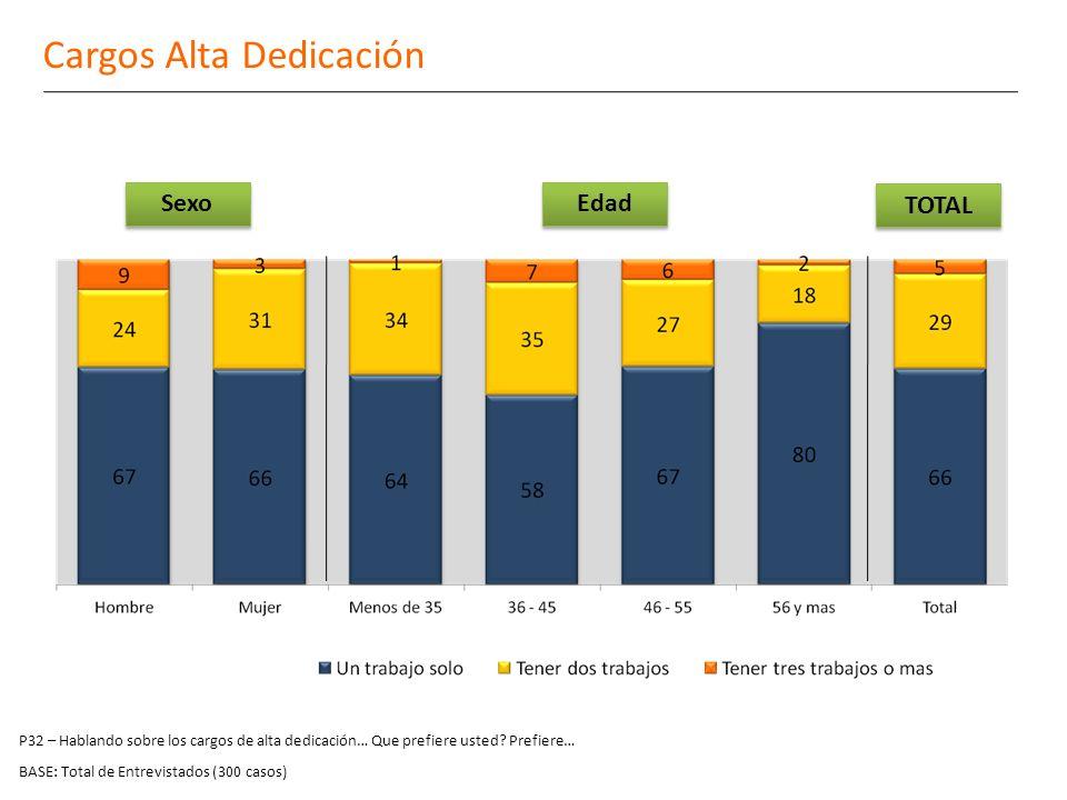 BASE: Total de Entrevistados (300 casos) Cargos Alta Dedicación Sexo Edad TOTAL P32 – Hablando sobre los cargos de alta dedicación… Que prefiere usted.