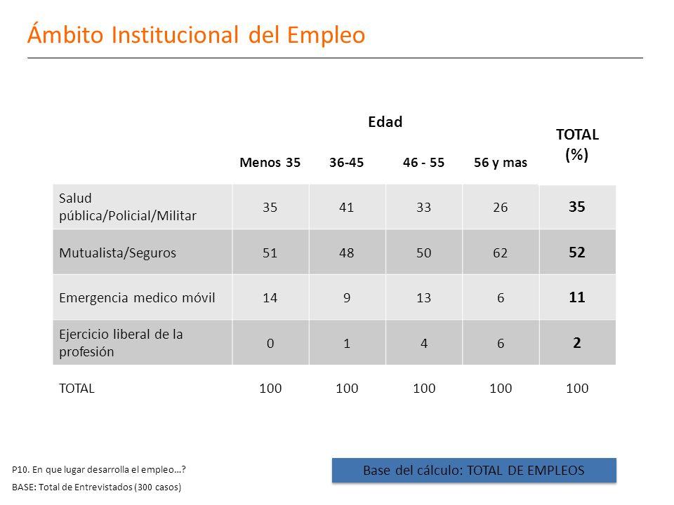 P10. En que lugar desarrolla el empleo….