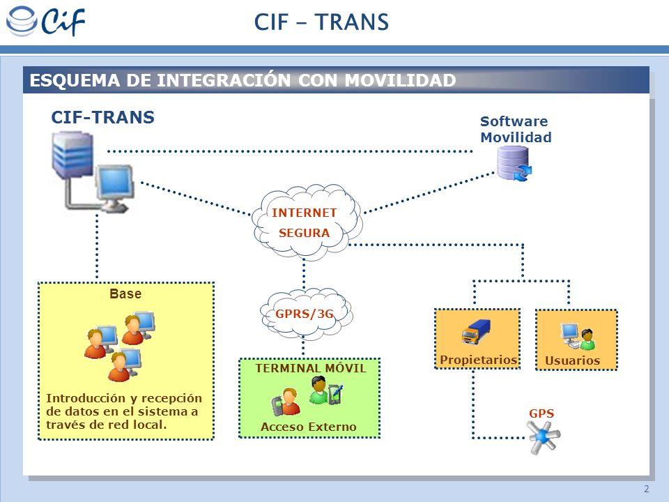 2 CIF - TRANS ESQUEMA DE INTEGRACIÓN CON MOVILIDAD CIF-TRANS Base Introducción y recepción de datos en el sistema a través de red local. TERMINAL MÓVI