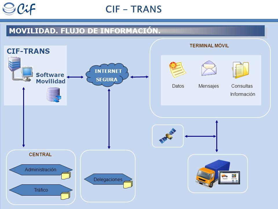 MOVILIDAD. FLUJO DE INFORMACIÓN. Software Movilidad CIF-TRANS CENTRAL Tráfico CIF - TRANS TERMINAL MÓVIL Administración Delegaciones Datos Mensajes Co