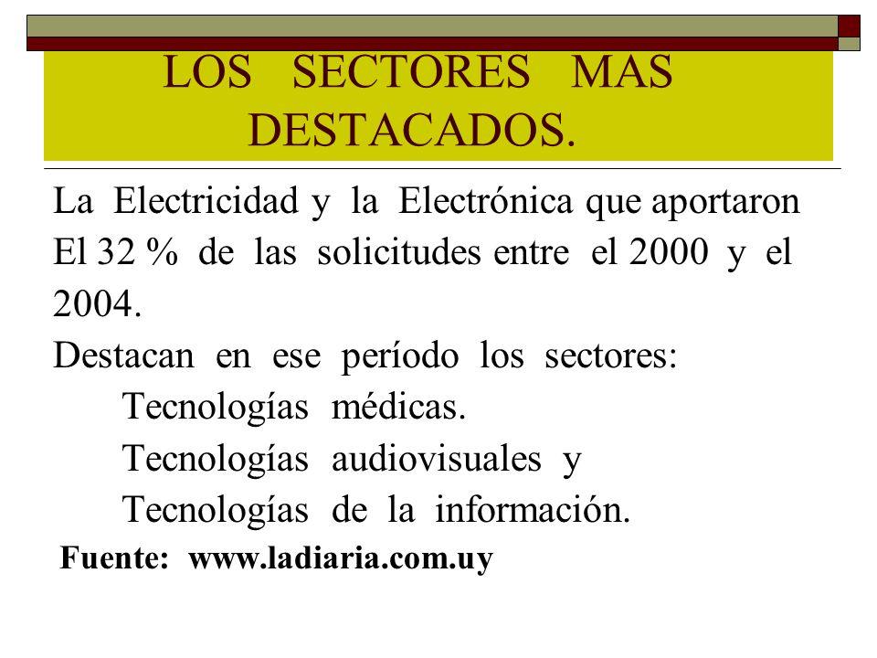 LOS SECTORES MAS DESTACADOS. La Electricidad y la Electrónica que aportaron El 32 % de las solicitudes entre el 2000 y el 2004. Destacan en ese períod