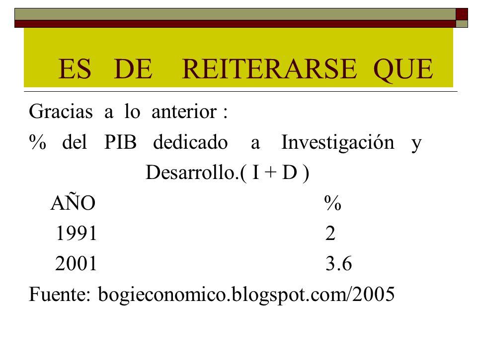 ES DE REITERARSE QUE Gracias a lo anterior : % del PIB dedicado a Investigación y Desarrollo.( I + D ) AÑO % 1991 2 2001 3.6 Fuente: bogieconomico.blo