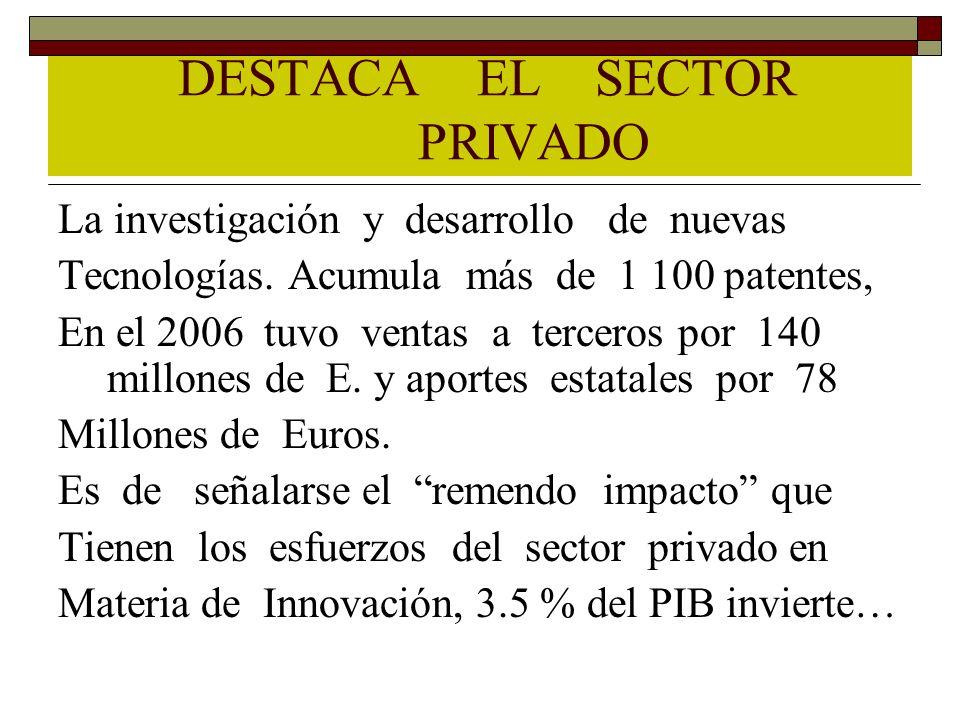DESTACA EL SECTOR PRIVADO La investigación y desarrollo de nuevas Tecnologías. Acumula más de 1 100 patentes, En el 2006 tuvo ventas a terceros por 14