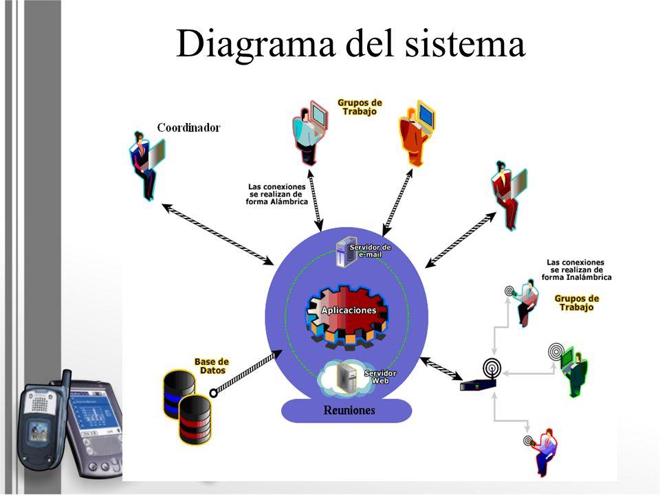 Diagrama del sistema