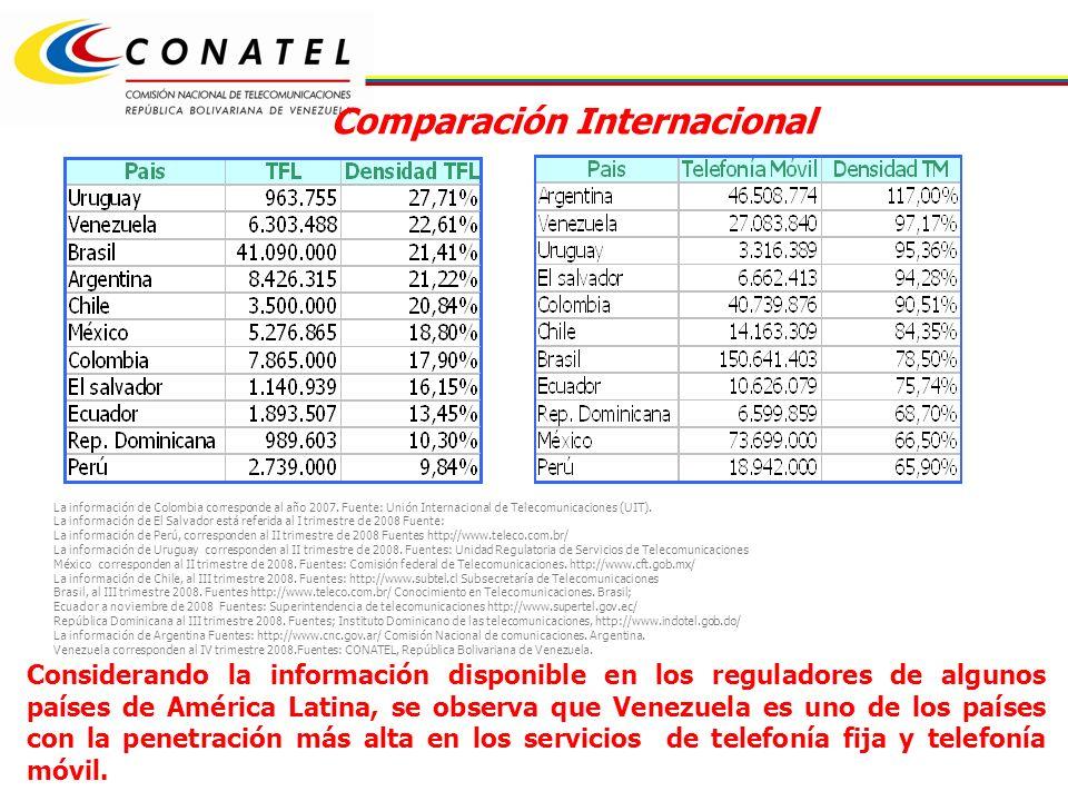 Considerando la información disponible en los reguladores de algunos países de América Latina, se observa que Venezuela es uno de los países con la penetración más alta en los servicios de telefonía fija y telefonía móvil.