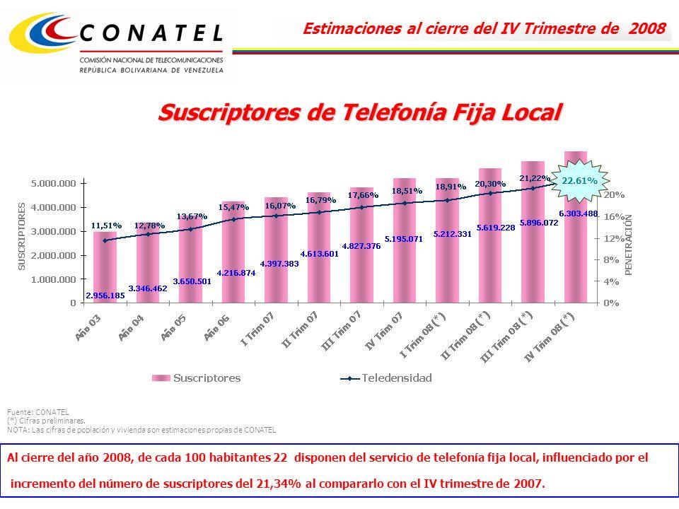 Suscriptores de Telefonía Fija Local Al cierre del año 2008, de cada 100 habitantes 22 disponen del servicio de telefonía fija local, influenciado por el incremento del número de suscriptores del 21,34% al compararlo con el IV trimestre de 2007.
