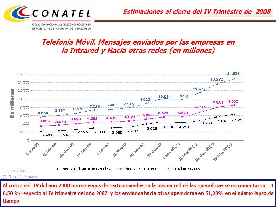 Telefonía Móvil. Mensajes enviados por las empresas en la Intrared y Hacia otras redes (en millones) Fuente: CONATEL (*) Cifras preliminares. Al cierr
