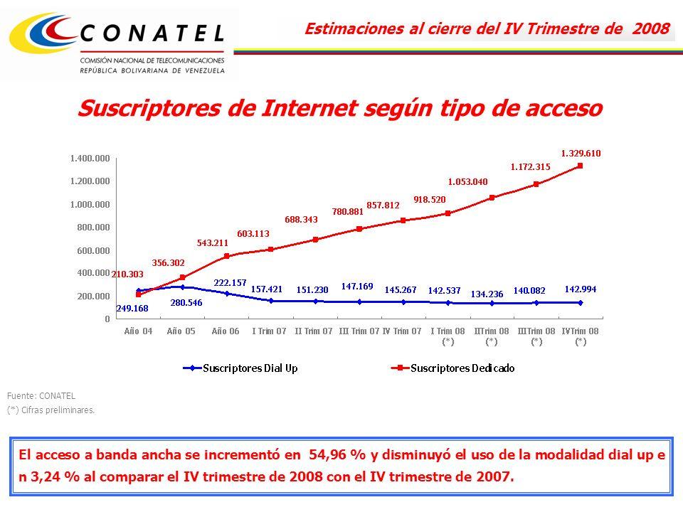 Suscriptores de Internet según tipo de acceso El acceso a banda ancha se incrementó en 54,96 % y disminuyó el uso de la modalidad dial up e n 3,24 % al comparar el IV trimestre de 2008 con el IV trimestre de 2007.