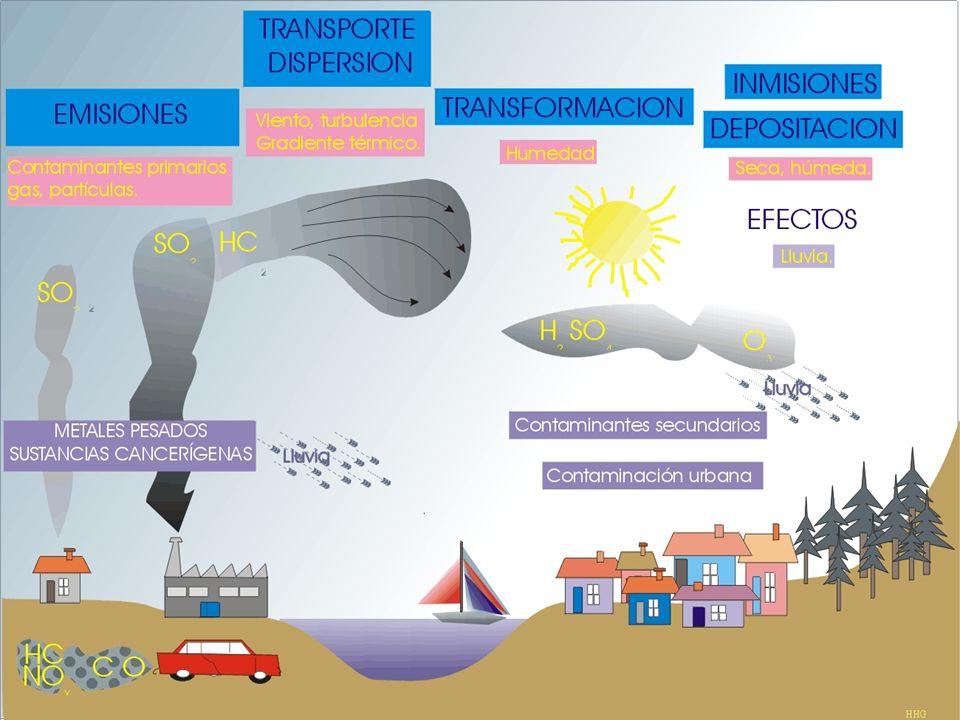 Calidad de Aire Contaminantes principales y sus efectos, Plomo La fuente primaria de contaminación del aire por plomo ha sido el uso de combustibles c