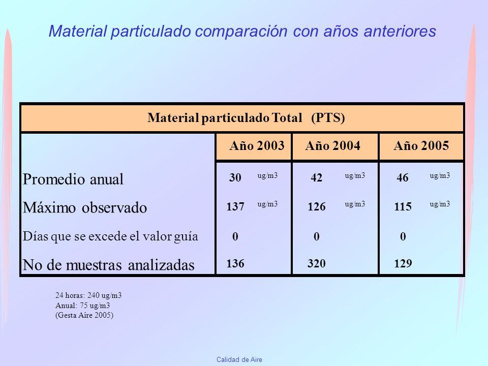 Calidad de Aire Material Particulado Total (en ug/m 3 ) 24 horas: 240 ug/m3 Anual: 75 ug/m3 (Gesta Aire 2005)