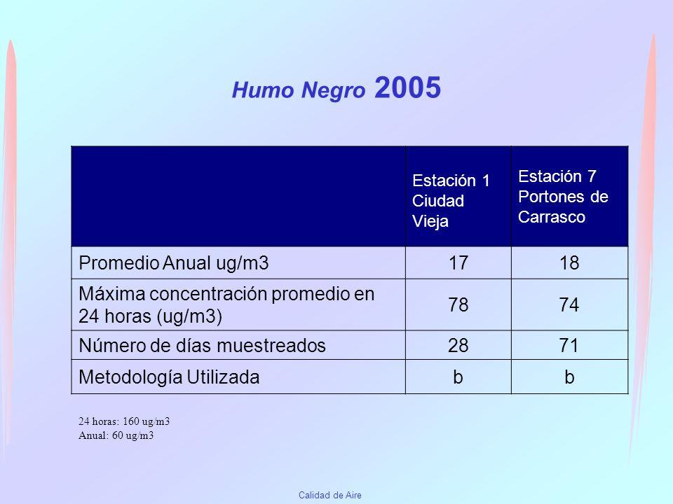 Calidad de Aire Material particulado comparación con años anteriores Material particulado Total (PTS) Año 2003Año 2004Año 2005 Promedio anual 30 ug/m3