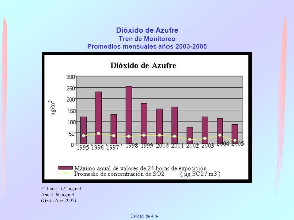 Calidad de Aire Gases Los métodos utilizados para la determinación de gases en el LHA: Dióxido de Azufre -Tren de monitoreo Método Peróxido de Hidróge
