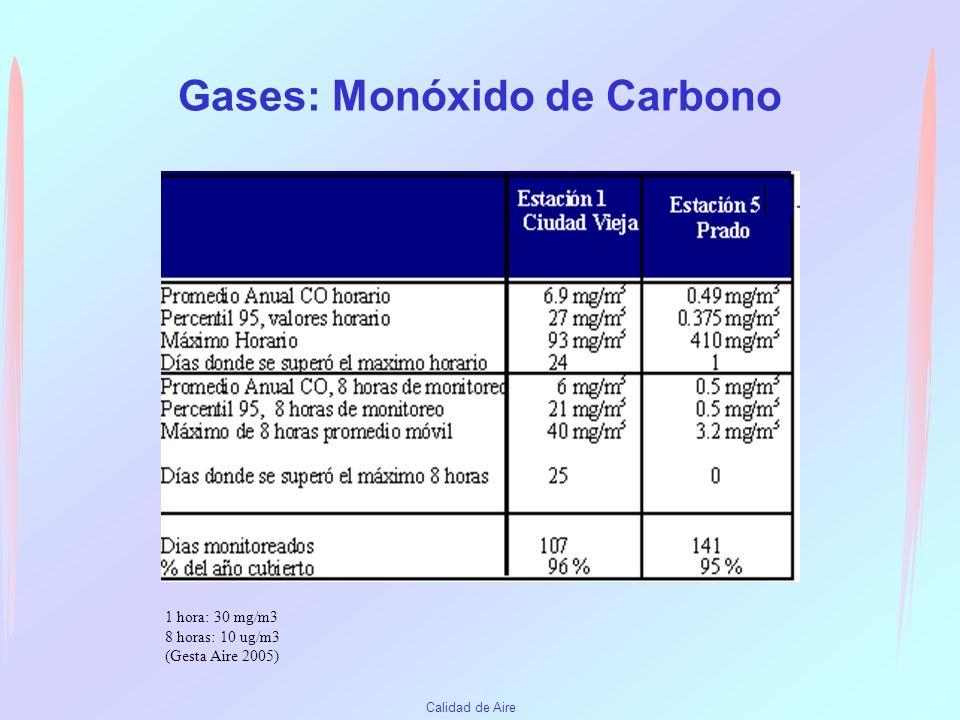 Calidad de Aire Dióxido de Azufre Tren de Monitoreo Promedios mensuales años 2003-2005 24 horas: 125 ug/m3 Anual: 60 ug/m3 (Gesta Aire 2005)