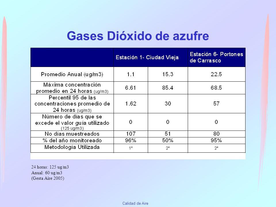 Calidad de Aire Gases: Monóxido de Carbono 1 hora: 30 mg/m3 8 horas: 10 ug/m3 (Gesta Aire 2005)
