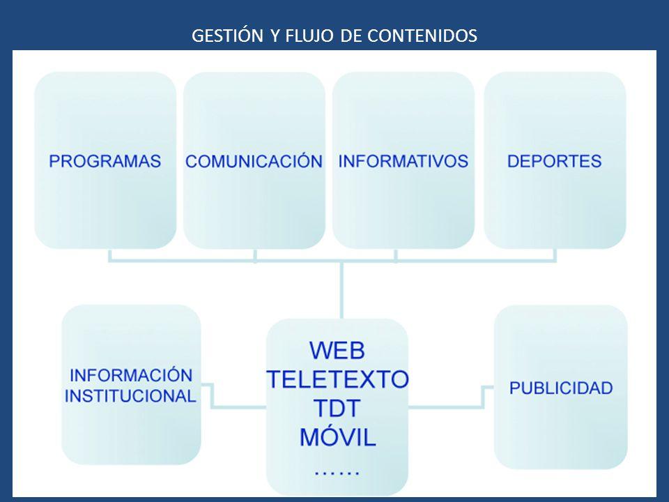 GESTIÓN Y FLUJO DE CONTENIDOS
